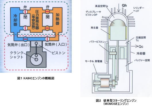 海法エンジン-海法俊光工学博士、東京大学生産技術研究所研究員